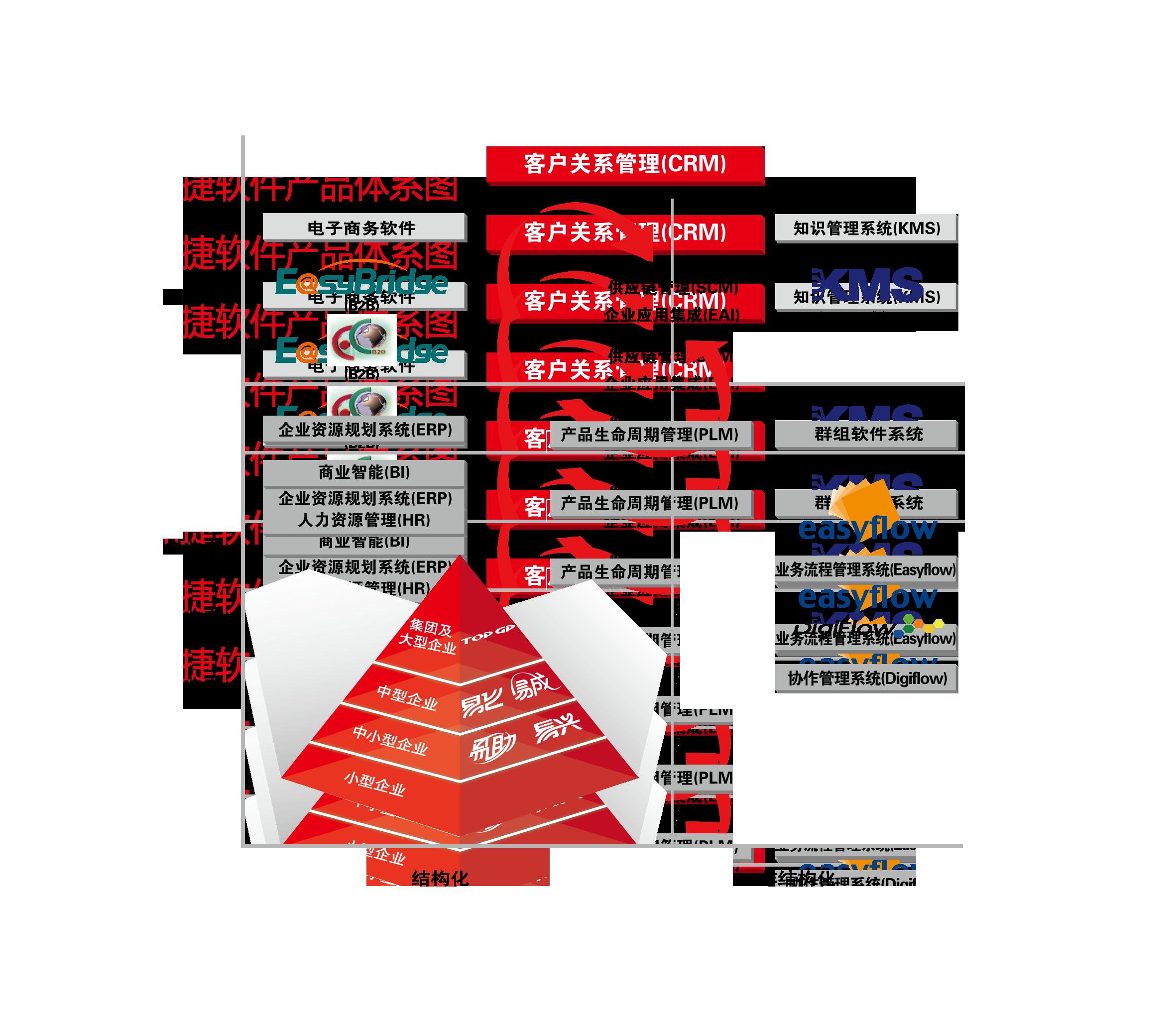 鼎捷软件产品体系图